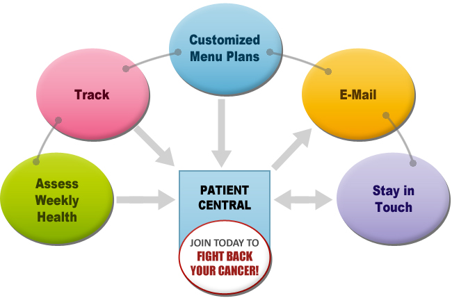Nutrition Therapy for Cancer Management